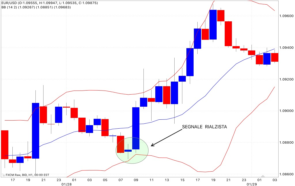 E trading strategie bollinger bands